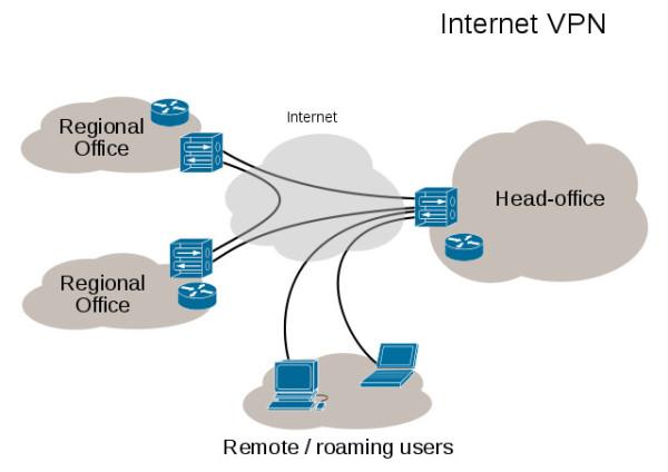 Mittels VPN greifen Geräte aus der Ferne auf Unternehmensressourcen zu