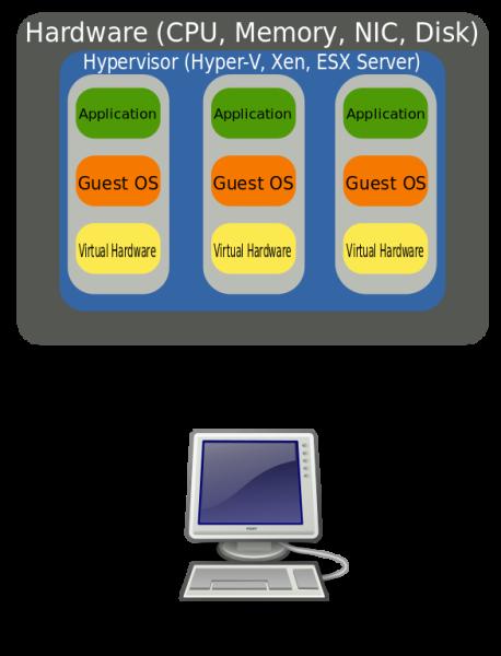 Veranschaulichung der Virtualisierung von Betriebssystemen