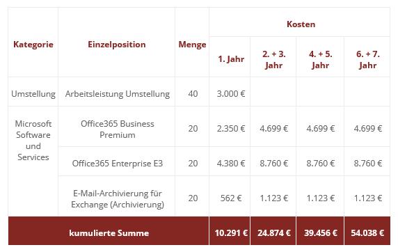 Office 365 mieten - Eine Beispielrechnung