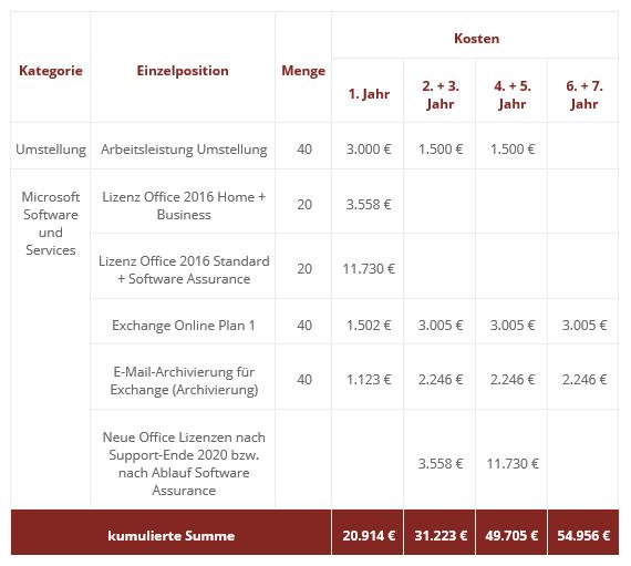 Office kaufen und Exchange mieten - Eine Beispielrechnung