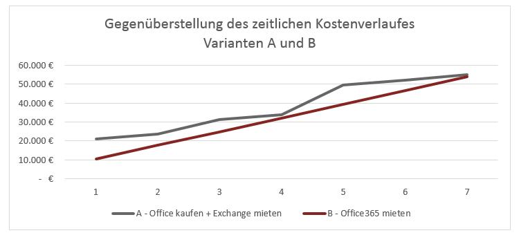 Office365 mieten oder kaufen - Eine preisliche Gegenüberstellung