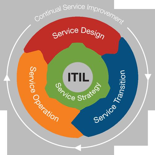 Strategie, Design, Überführung, Betrieb und Verbesserung im ITIL-Kreislauf